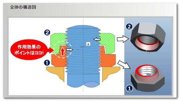 ハードロックナット構造